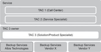 Albis Technologies Backup Services